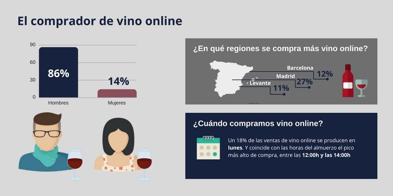 El-comprador-de-vino-online-1