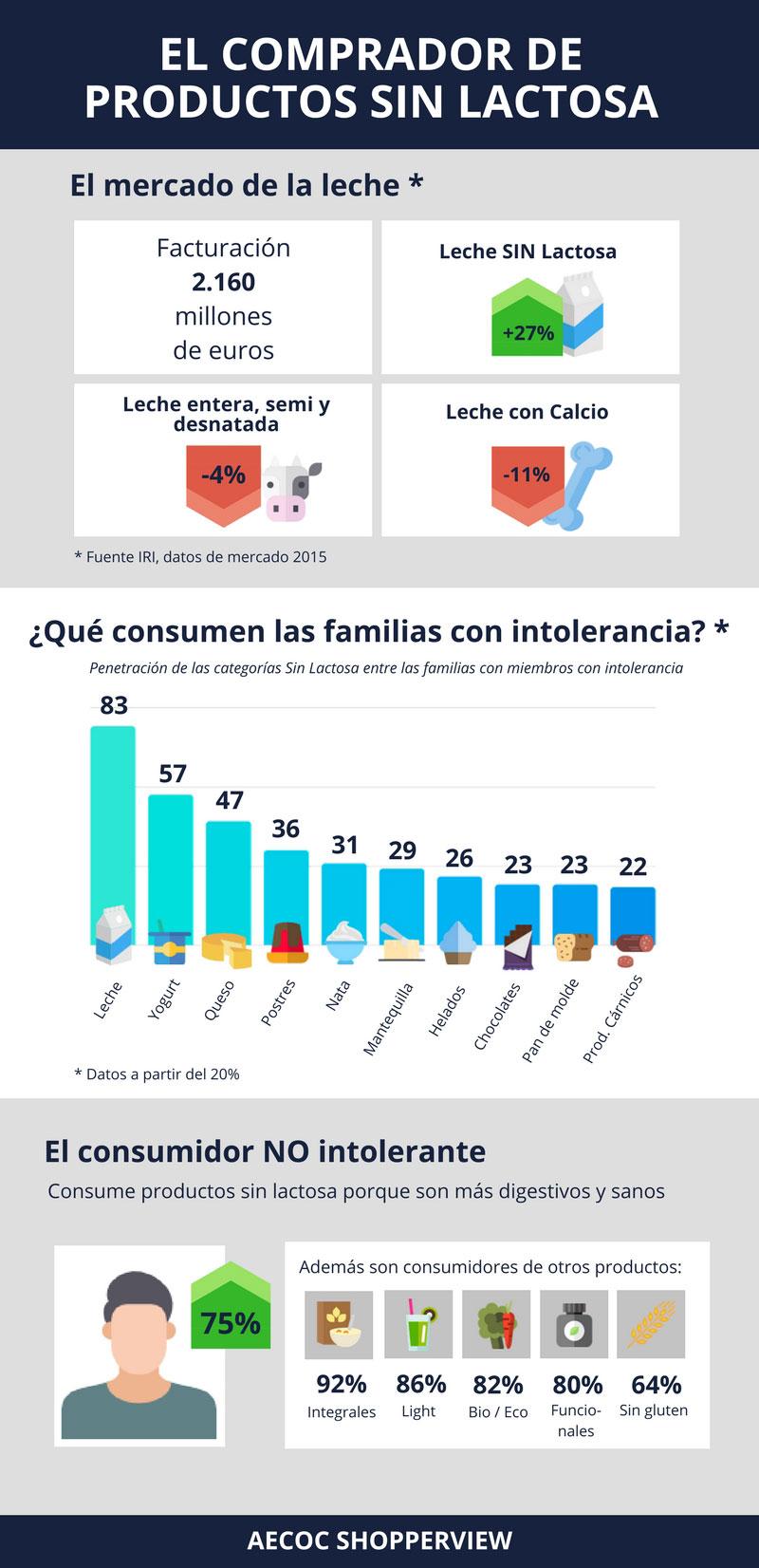 Infografia-SIN-LACTOSA_DEF