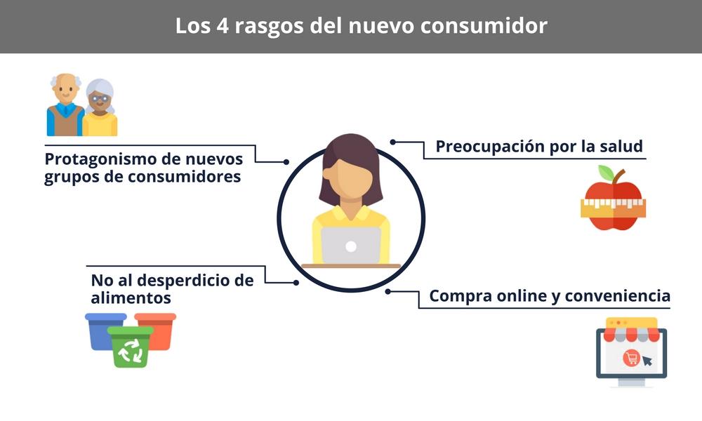 rasgos-nuevo-consumidor-1