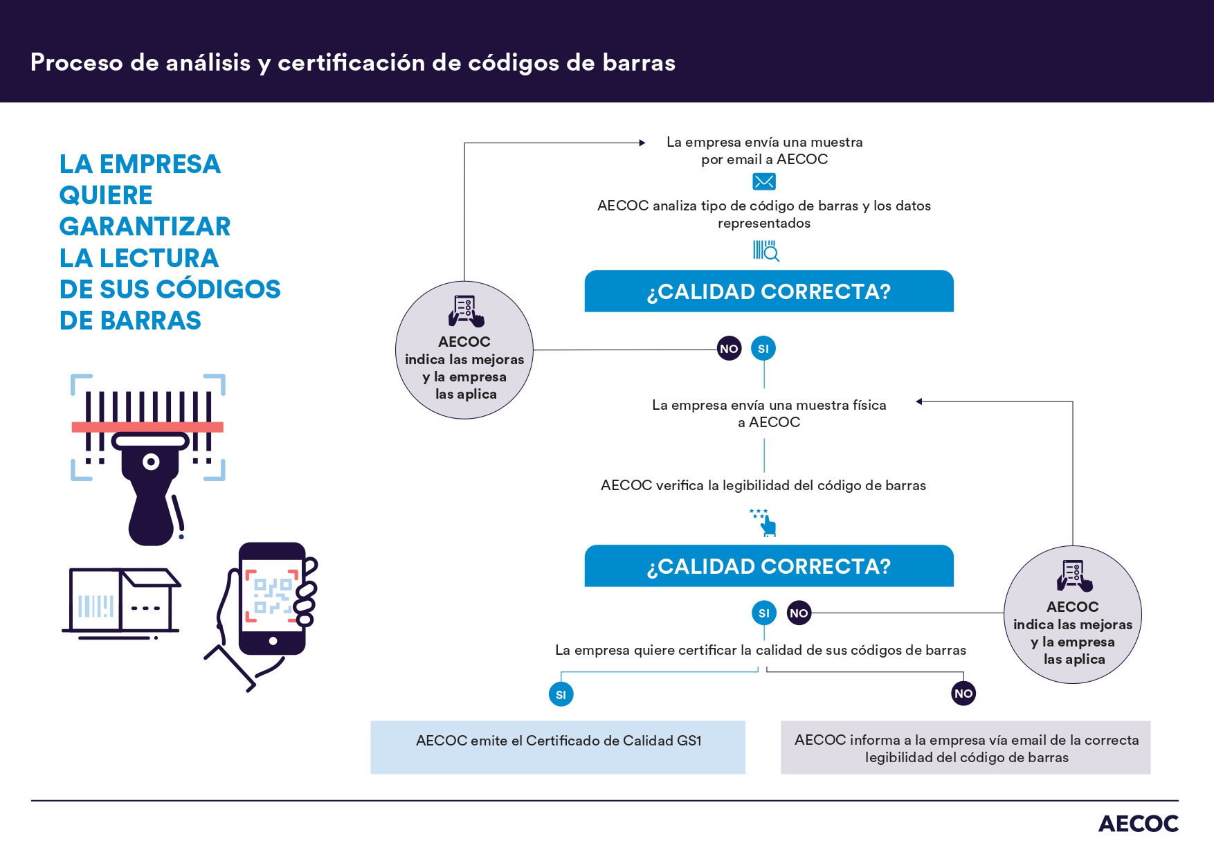Proceso-verificación-codigos-de-barra-BO_page-0001