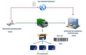 AECOCINFO | SEVeM recomienda a los hospitales la adopción de los estándares GS1 para implantar el sistema de agregación