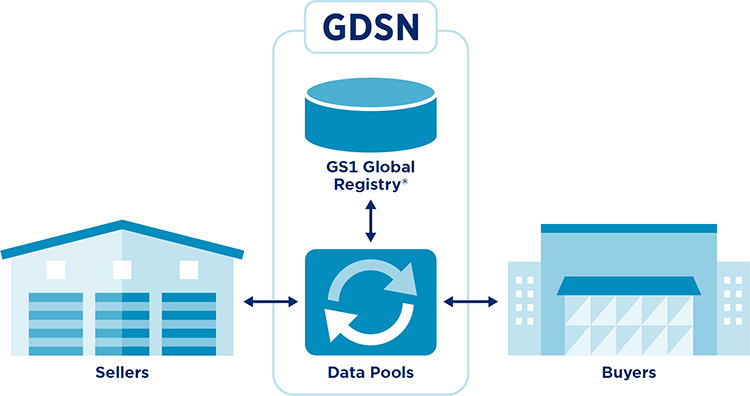 GS1_GDSN_Schema_Simple_RGB
