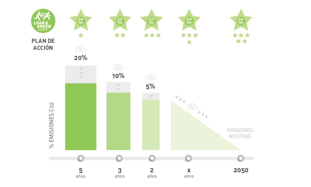 Gráfico-Lean-Green-Estrellas