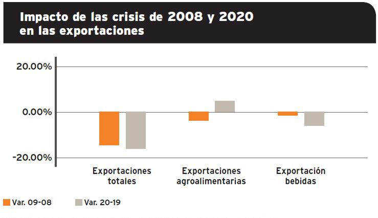 Grafico-impacto-exportaciones-2