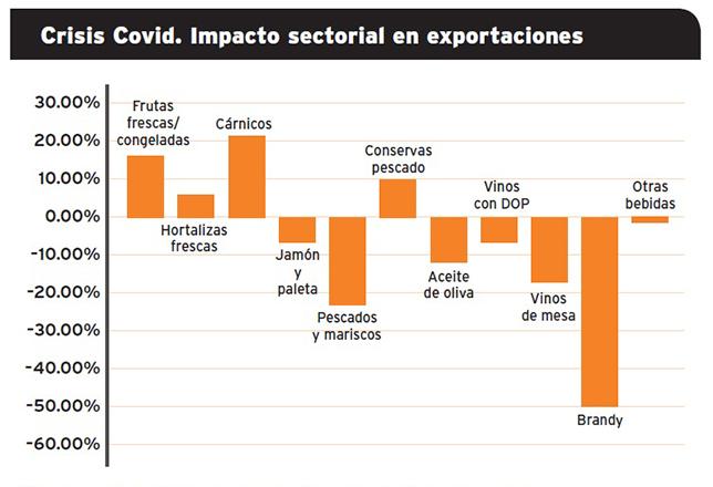 Grafico-impacto-sectorial-2