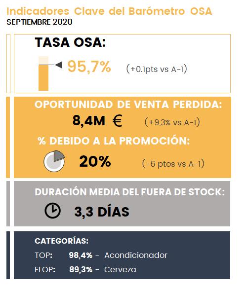 Indicadores-Clave-OSA_Septiembre-2020