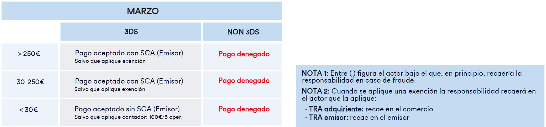 PSD2-MARZO-Y-NOTA-1